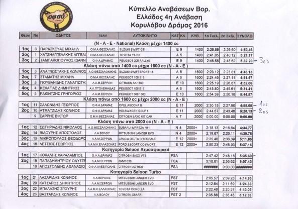 2016_KABE_2_Korylovos_Results