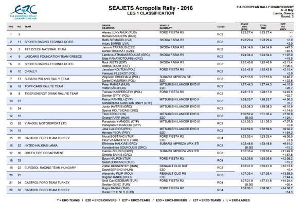 leg 1 results acropolis rally 2016