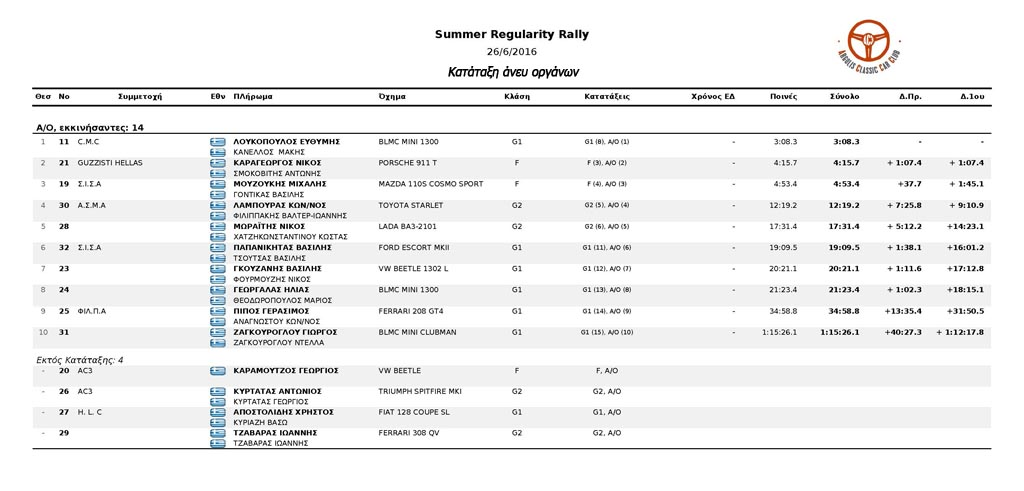 Summer Regularity Rally 2016 total ΑΟ