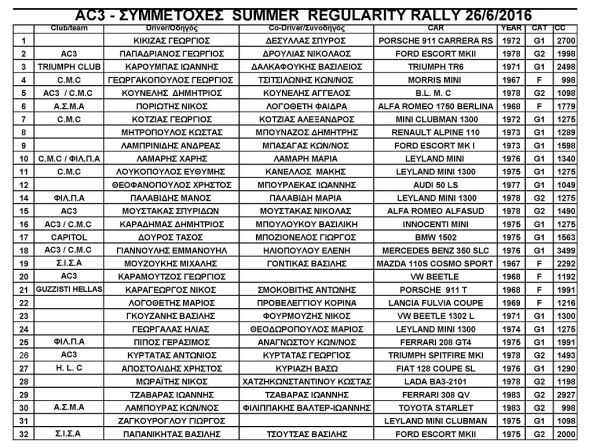 symmetoxes summer-regularity-rally-2016