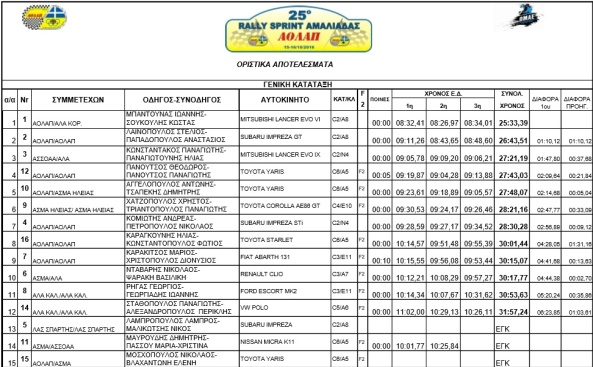 25-rally-sprint-amaliada-results