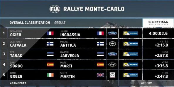 monte-2017-winner-list